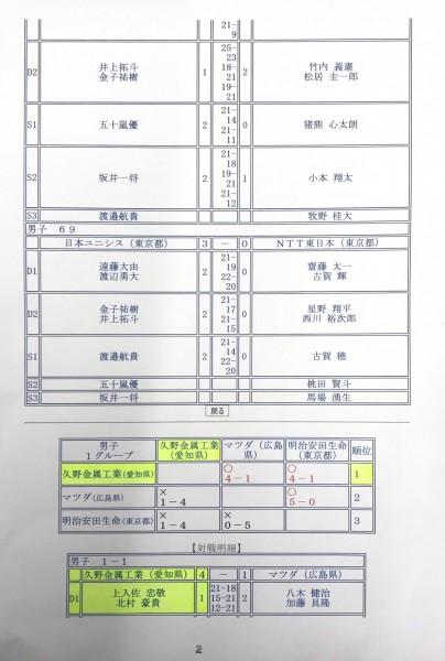 第69回全日本実業団バドミントン選手権大会 埼玉大会 試合結果①